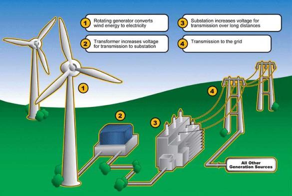 Windfarm-Diagram